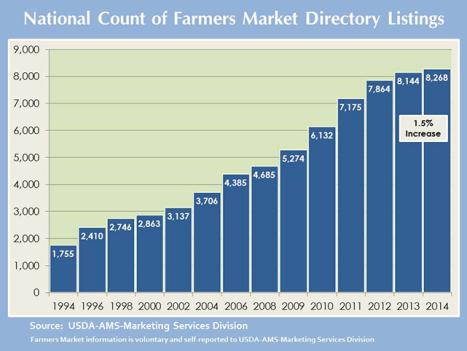 USDA 2014